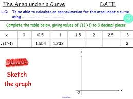 area under a curve gcse tzium rule