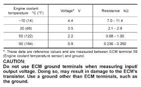 repair guides coolant temperature sensor testing autozone com engine coolant temperature sensor specifications frontier