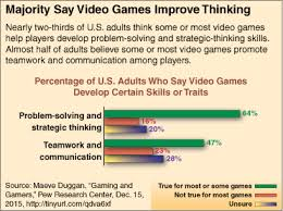 Videogame Statistics Video Games And Learning Cqr