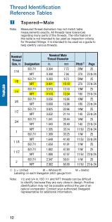 Npt Fitting Size Chart Bedowntowndaytona Com