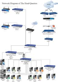 network diagram for head office wlan network implementation    network diagram for head office wlan network implementation