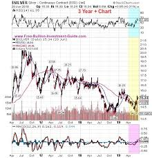 3 Year Silver Chart 2nd Quarter Of 2019 Bullion News And Commentary Quarterly