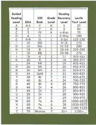 Guided Reading Lexile Correlation Chart 68 True To Life Dra Reading Level Chart By Grade