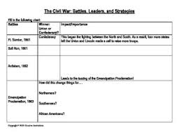 Major Battles Of The Civil War Chart Civil War Battles Leaders Strategies Chart And Questions