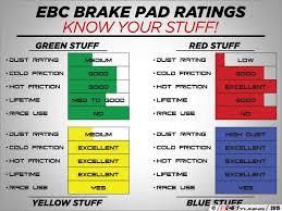 Ebc Brake Pads Chart Ebc Brake Pad Colour Chart Www Bedowntowndaytona Com