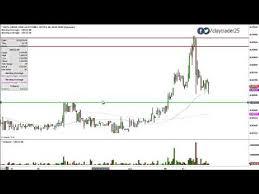 Grcu Stock Chart Grcu Stock Chart Technical Analysis For 01 14 15