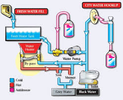 rv water heater diagram diagram rv water heater bypass diagram systems