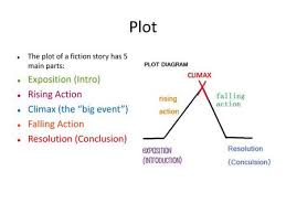 Parts Of A Plot Diagram Plot Diagram Assignment Ppt Download