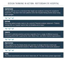 Point Of View Statement Design Thinking What Is Design Thinking Updated For 2020