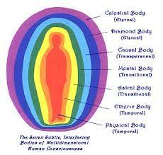 Hz Frequency Chart Image Result For Hz Frequency Chart For Health Mind Body