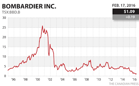 Bombardier Stock Feb 17 2016 Aviation Doctor Critical