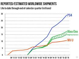 Ps4 Vs Xbox One Sales Chart 2015 Xbox One Vs Ps4 Which One Should You Buy