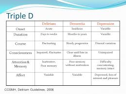 Assessment And Management Of Delirium In Older Adults Ppt