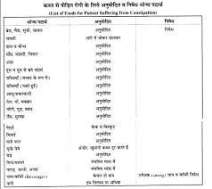 Diet Chart For Constipation Problem Diet Plan For Constipation In Hindi Home Science