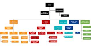 Rta Organization Chart Acog Organizational Chart Acog