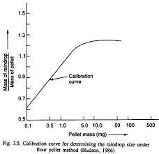 Characteristics Of Raindrop Erosion Soil Management