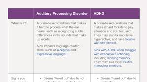 Autism Vs Adhd Chart Difference Between Auditory Processing Disorder And Adhd