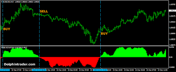 Best Charting Site Best Forex Technical Analysis Site Forex Technical