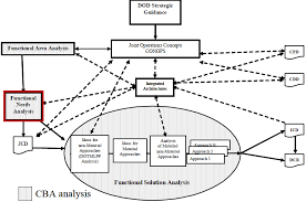 Jcids Process Flow Chart Functional Needs Analysis Fna Acqnotes