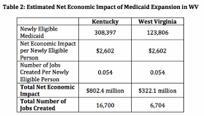 Medicaid Expansion Could Net West Virginia Millions