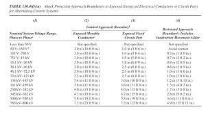 Arc Flash And Shock Hazard Boundaries Explained