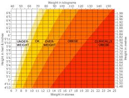 Height And Weight Charts Weight For Height Height To
