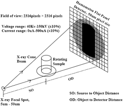 Formation Motion Design A Distance Capillary Suction Measurements In Granular Materials And