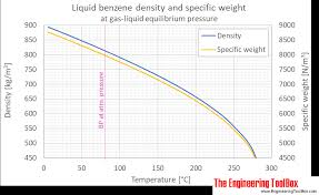 Jet A Specific Gravity Chart Benzene Density And Specific Weight