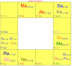 South Indian Natal Chart The Astrology Of Metoo Timeline Astrology