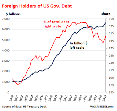 National Debt Growth Chart Us National Debt Spiked 363 Billion In Two Weeks 1
