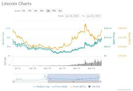 Litecoin Chart Today Crypto World Is Bullish On Litecoin Price But Was Halving
