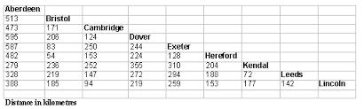 Driving Distance Chart Handling Data Reading Charts