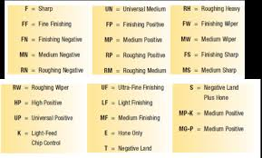 Turning Insert Identification Chart Understanding The Identification System For Indexable