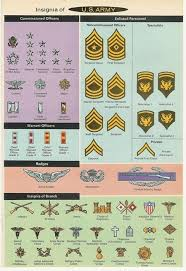 Rank Charts Plates Posters Of Yesteryear Army And