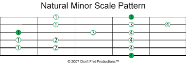 Minor Scale Pattern Delectable DFP™ Easy Beginner Guitar Scales