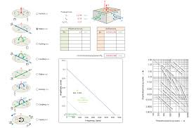 Machine Foundation Design Formula Machine Foundation Analysis And Design