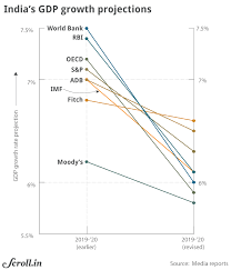 Economy Imf Is The Latest To Dramatically Drop Its
