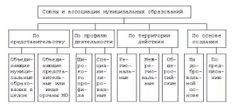 Межмуниципальное сотрудничество По территории действия союзы и ассоциации муниципальных образований подразделяются на региональные межрегиональные и общероссийские