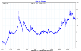 How Low Can Gold And Silver Go Moneyweek