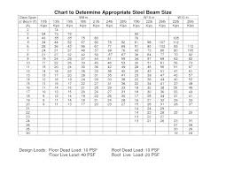 W Beam Span Chart Wood Beam Span Tables Nzflag Info