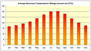 Malaga Climate Chart Average Temperature Malaga April