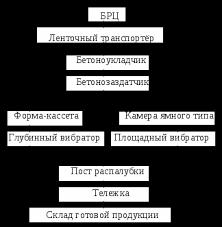 Общая характеристика предприятия ОАО Белгородский завод ЖБК  Технологическая схема производства ЖБИ