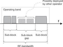 Spectrum Allocation An Overview Sciencedirect Topics
