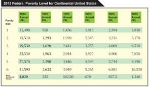 Affordable Care Act Poverty Level Chart Got Question About The Affordable Care Act Good News