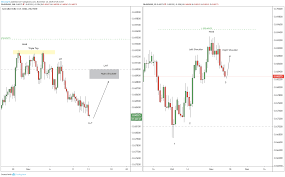 Audusd Chart Tradingview Au Update Ahead Of Cpi For Fx Audusd By Alchemyfx Tradingview