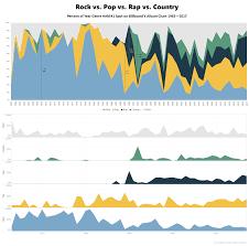 Rock Vs Pop Vs Rap Vs Country Percent Of Year Genre Held 1