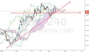Slw Stock Quote Custom SLW Stock Price And Chart TradingView