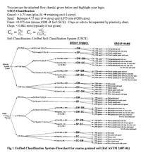 Uscs Soil Classification Flow Chart Soil Classification Chart Uscs 47 Fantastic Uscs Soil