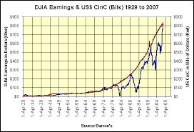 Djia After Hours Chart Stock Market Historical Valuations 1925 To 2007 Gold Eagle