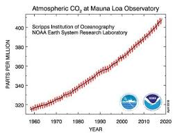 Co2 Phase Chart Our Planet Just Set A Scary New Carbon Dioxide Record